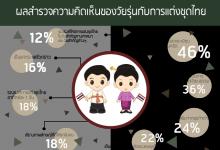 ผลสำรวจความคิดเห็นของวัยรุ่นกับการแต่งชุดไทย